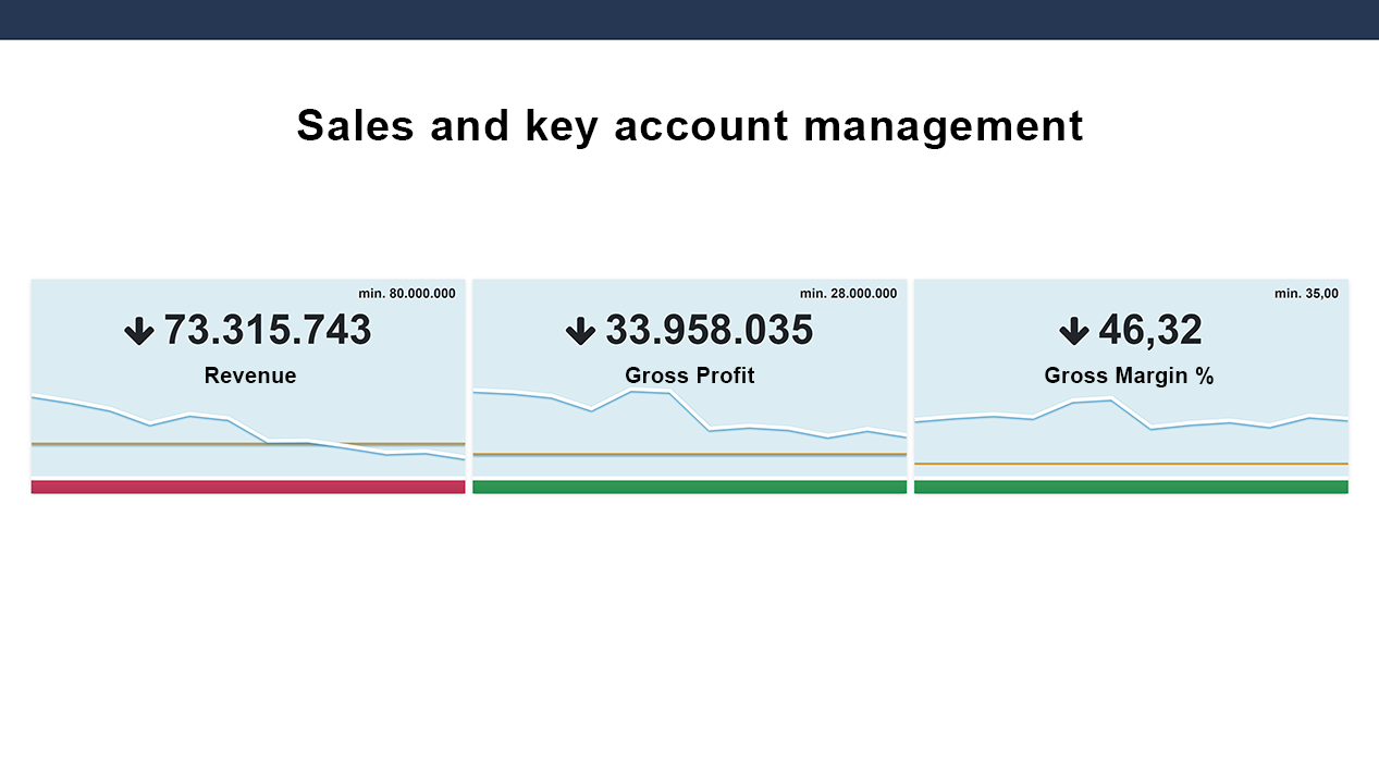 ABC Cloud dashboard for sales