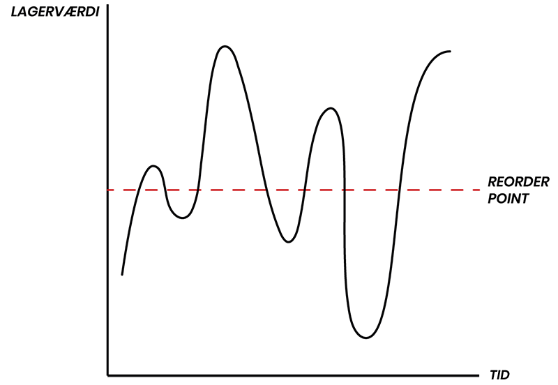 Reorder Point Model
